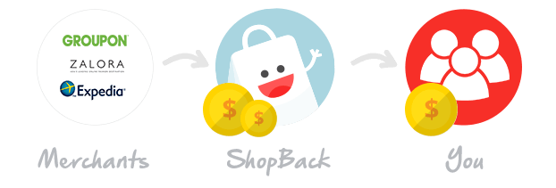 how-shopback-earn-money.png